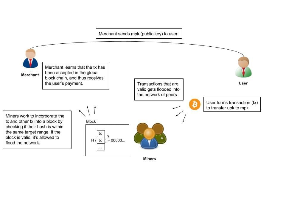An image that describes how blockchain technology works, specifically bitcoin transactions in the network