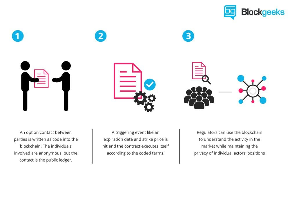 An image by blockgeeks.com that explains smart contracts by ethereum