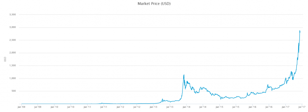 an image for a post on bitcoin price