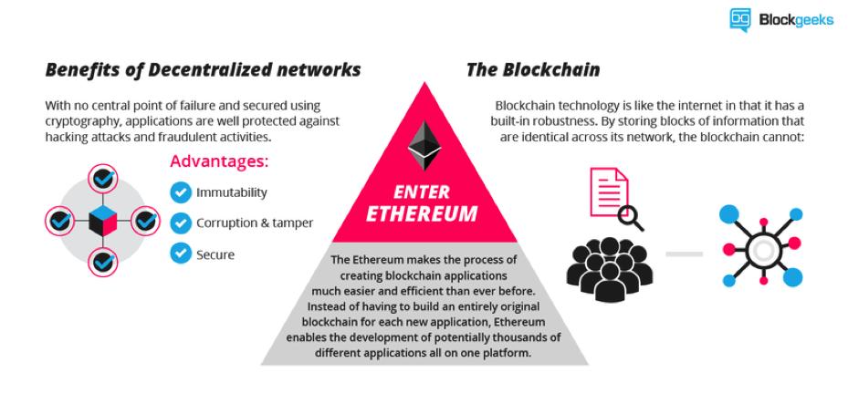 Bagaimana pula dengan Ethereum?