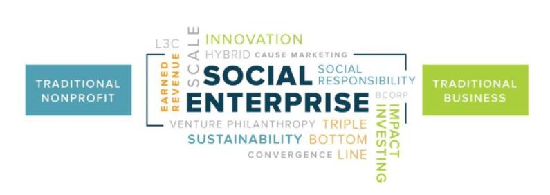 Apa itu Perusahaan Sosial (<em>Social Enterprise</em>)?