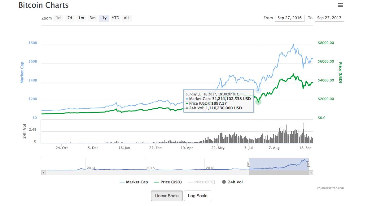 Namun begitu, menjelang 1 Ogos 2017, harga Bitcoin pulih dan naik semula  lebih USD$2,000.