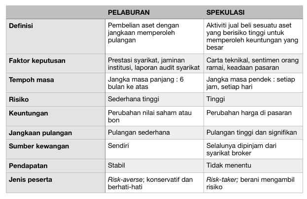 Perbezaan Pelaburan dan Spekulasi