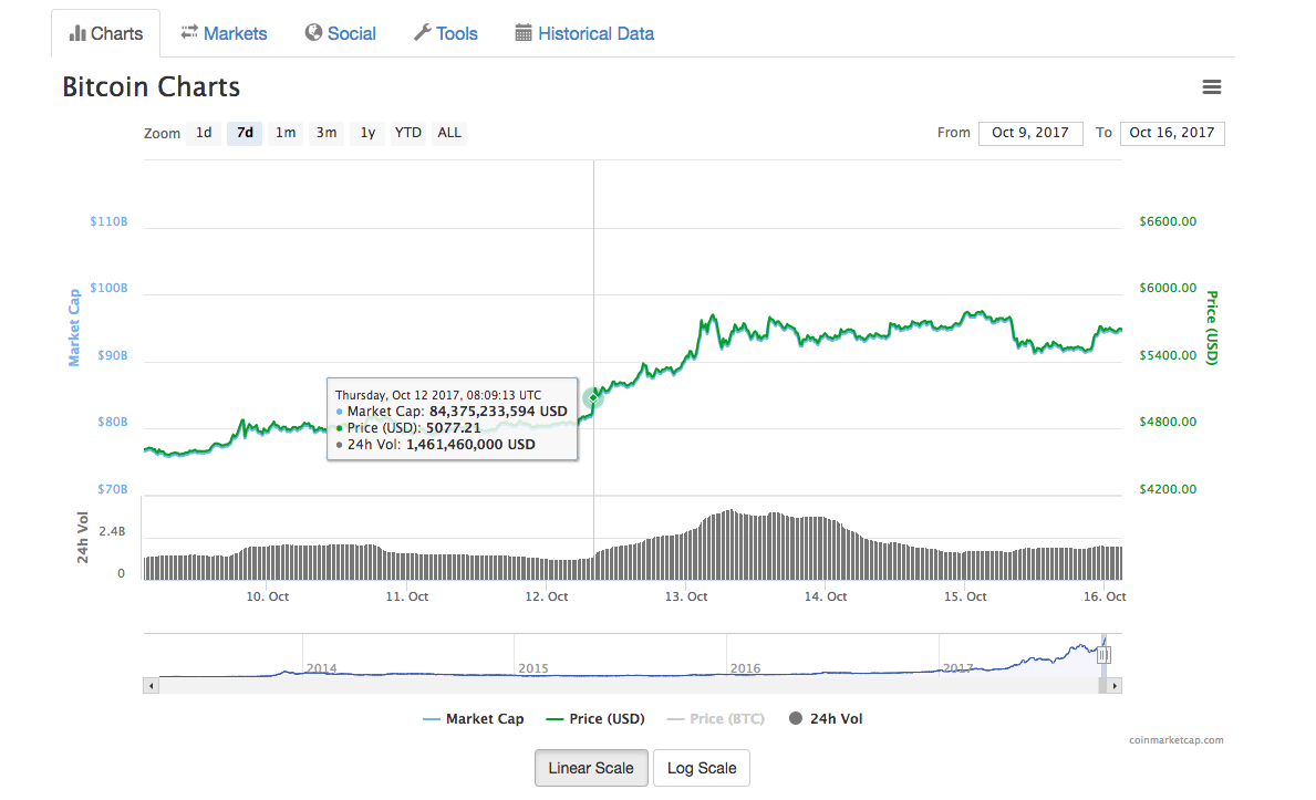 <strong>Harga Bitcoin naik, dan kekal naik</strong>